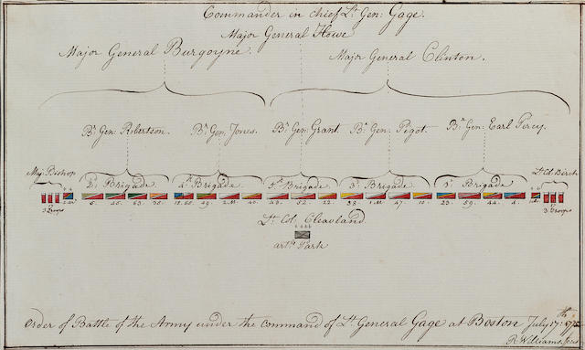 Richard Williams (British c.1750-1776) The Order of Battle of the British forces , July 17 1775 17.2 x 27.8 cm. (6 3/4 x 11 in.) together with a map by the same hand, unframed, (2).