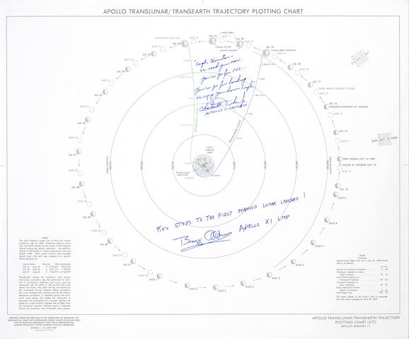 APOLLO 11 TRAJECTORY CHART–JOURNEY TO THE MOON.