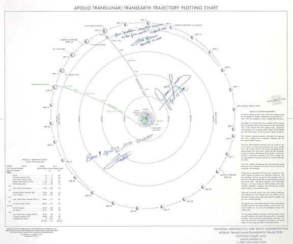 Apollo 13 Translunar Transearth Trajectory Plotting Chart, Lovell/Haise Signed