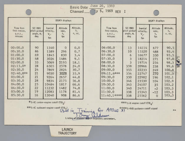 LAUNCH CHECKLIST TRAINING SHEET. CREW'S RESPONSES TO DANGERS DURING LAUNCH.  Apollo 11 Launch Operations Checklist,
