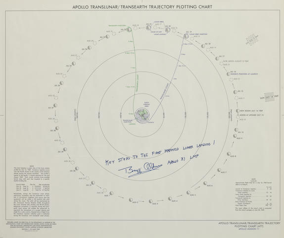 APOLLO 11 TRAJECTORY CHART. KEY STEPS TO THE MOON. Apollo Translunar / Transearth Trajectory Plotting Chart (ATT), Apollo Mission 11.  June 23, 1969. 24 x 20 inches.