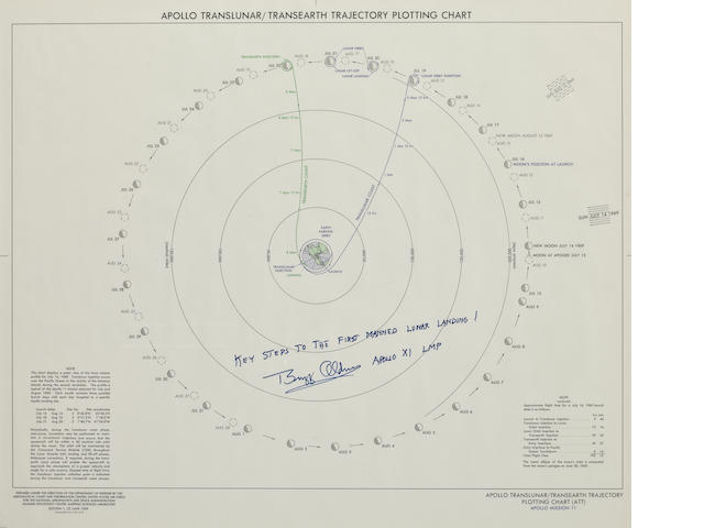 APOLLO 11 TRAJECTORY CHART – THE ROAD MAP TO THE MOON