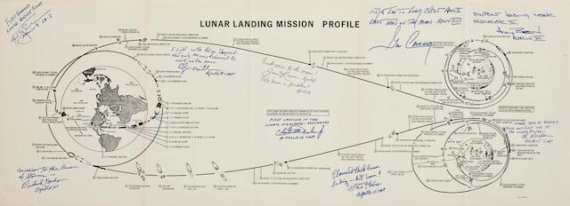 MANNED LUNAR LANDING PROFILES—INSCRIBED. EACH CRITICAL STEP OF MAN'S VOYAGE TO THE MOON.