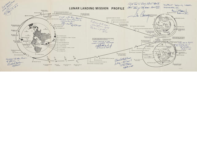 APOLLO MANNED LUNAR LANDING MISSION PROFILE – MULTIPLE INSCRIPTIONS