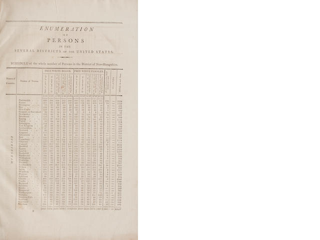 "UNITED STATES CENSUS. Return of the Whole Number of Persons within the Several Districts of the United States, according to ""An act providing for the second Census or Enumeration of the Inhabitants of the United States."" [Washington, D.C.]: Printed [by William Duane] for the House of Representatives, [1801].<BR />"