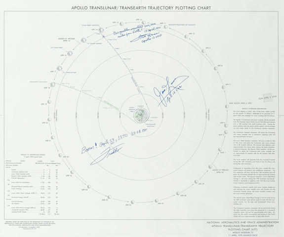 BOOM!  APRIL 13, 1970 – NOT YOUR TYPICAL DAY IN SPACE.  Apollo Translunar / Transearth Trajectory Plotting Chart (ATT), Apollo Mission 13.