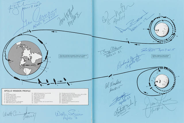APOLLO EXPEDITIONS TO THE MOON – SIGNED BY 14 ASTRONAUTS.  SIGNATURES REPRESENT ALL MANNED FLIGHTS – APOLLO 7 THROUGH 17.