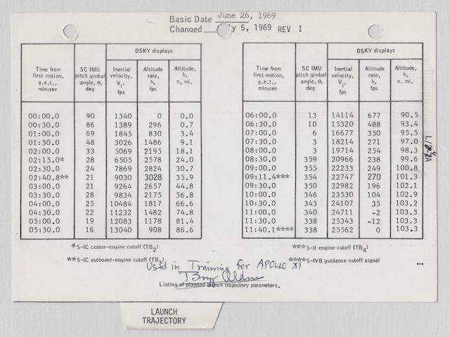ALDRIN'S CREW USED LAUNCH CHECK LIST TRAINING SHEET – LAUNCH TRAJECTORY.  HOW ARMSTRONG'S CREW RESPONDED TO DANGERS DURING THE SATURN V LAUNCH.